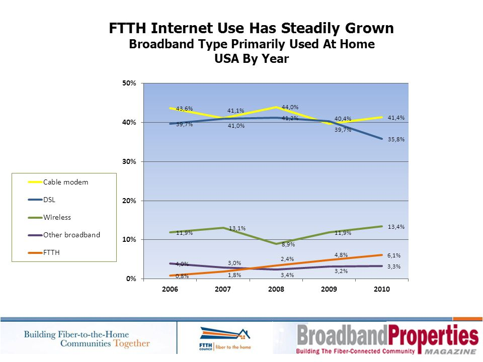 FTTH Internet Use Has Steadily Grown