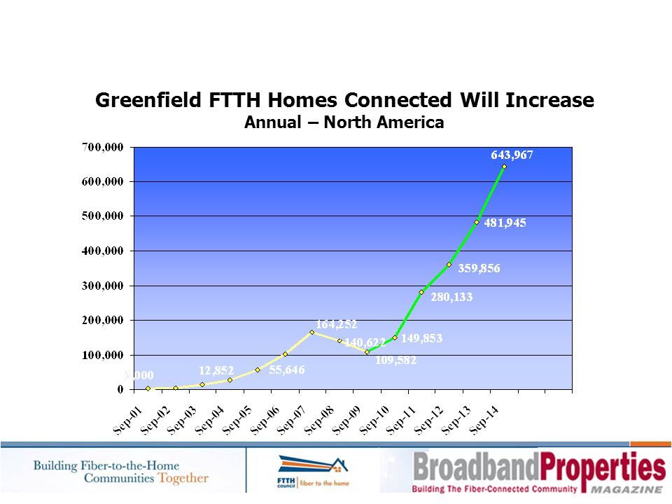 Greenfield FTTH Homes Connected Will Increase Annual – North America
