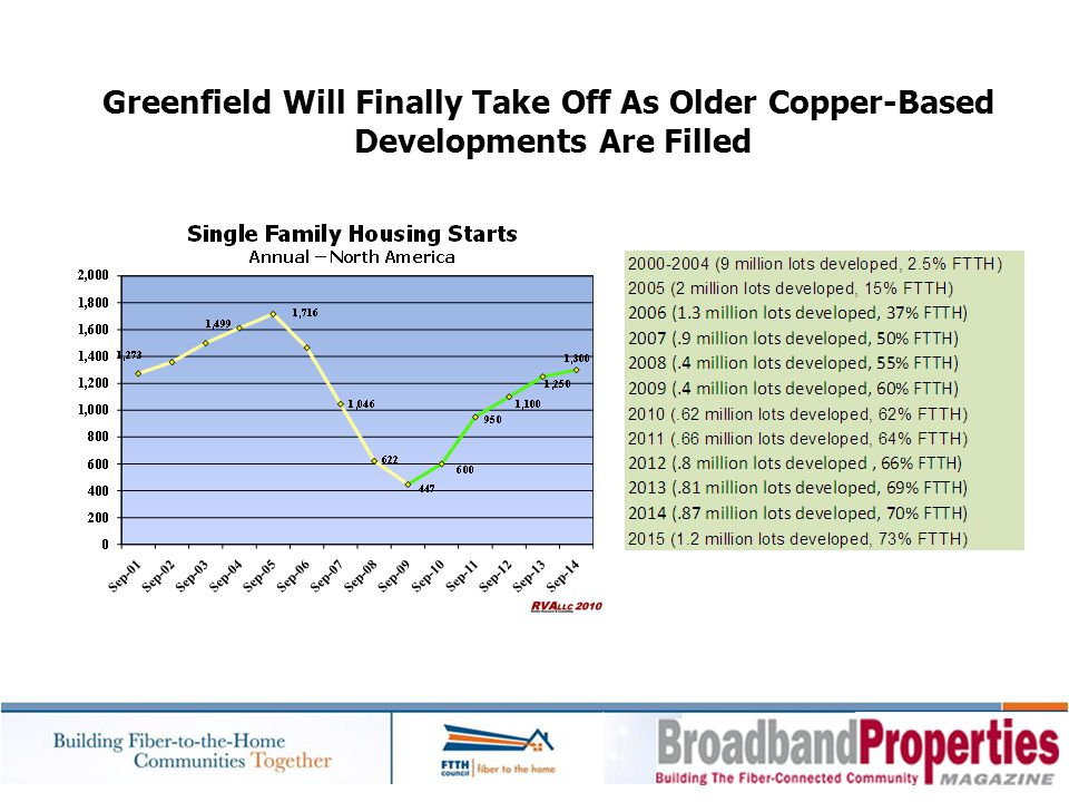 Greenfield Will Finally Take Off As Older Copper-Based