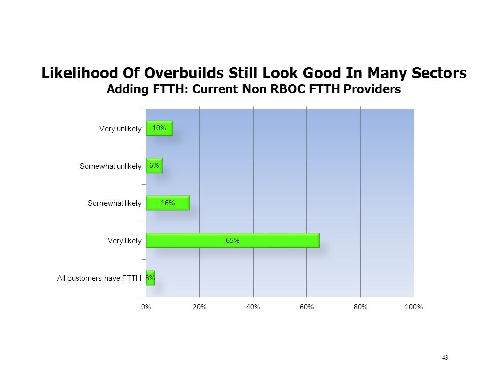 Likelihood Of Overbuilds Still Look Good In Many Sectors
