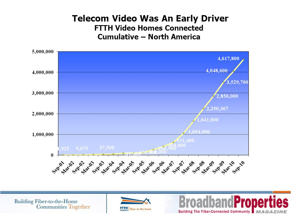 Telecom Video Was An Early Driver