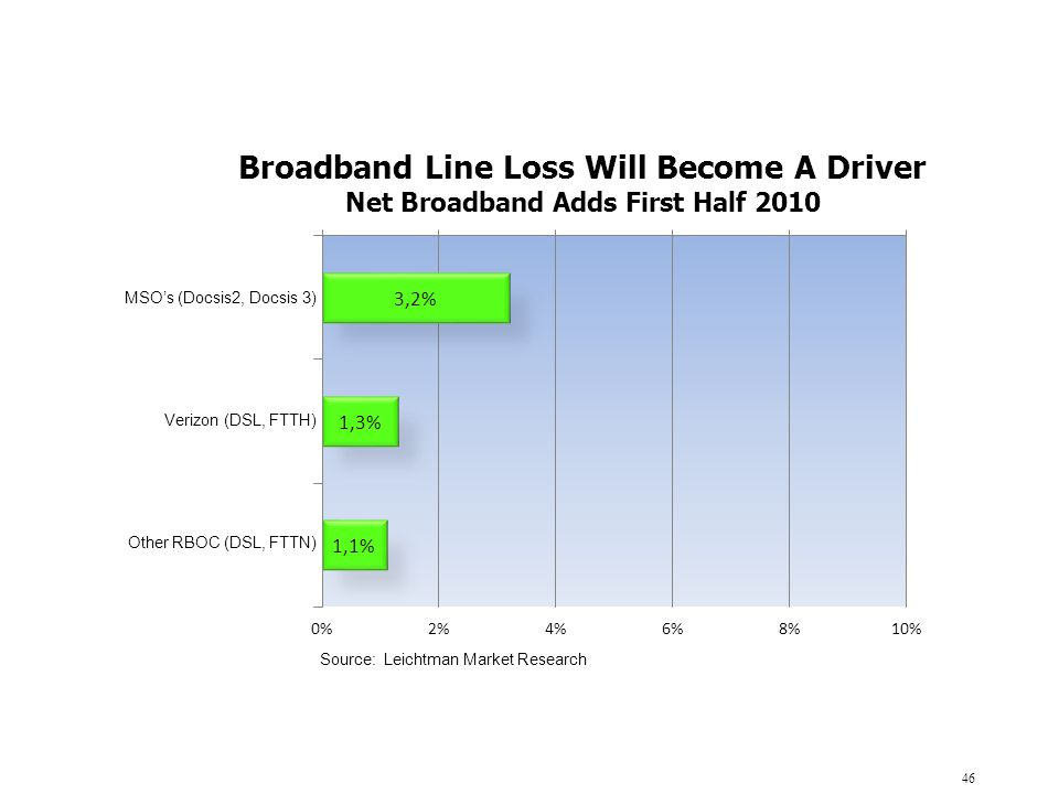 Broadband Line Loss Will Become A Driver