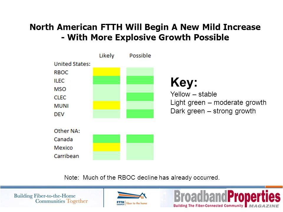 Key: North American FTTH Will Begin A New Mild Increase