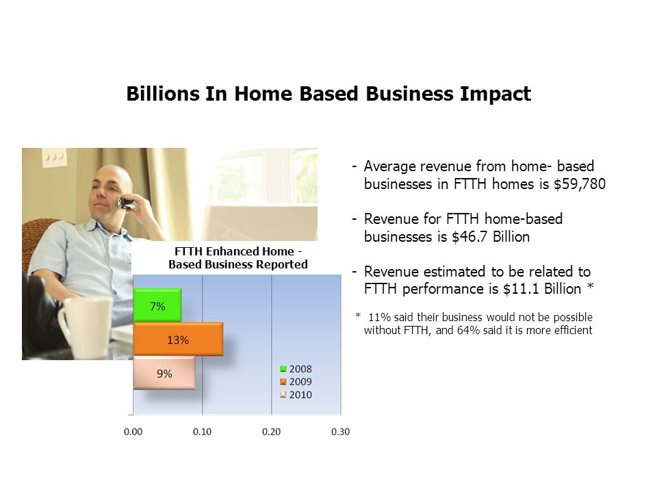 Billions In Home Based Business Impact