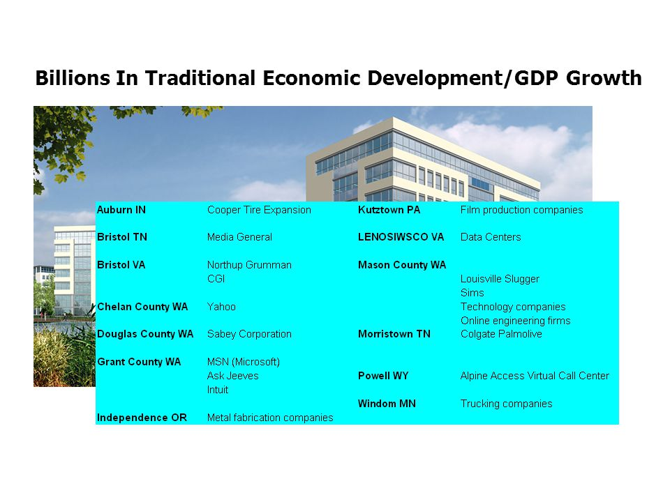 Billions In Traditional Economic Development/GDP Growth