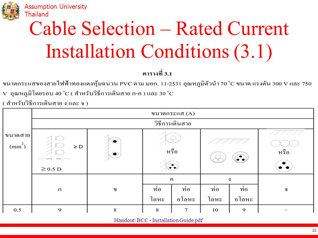 Cable Selection – Rated Current Installation Conditions (3.1)