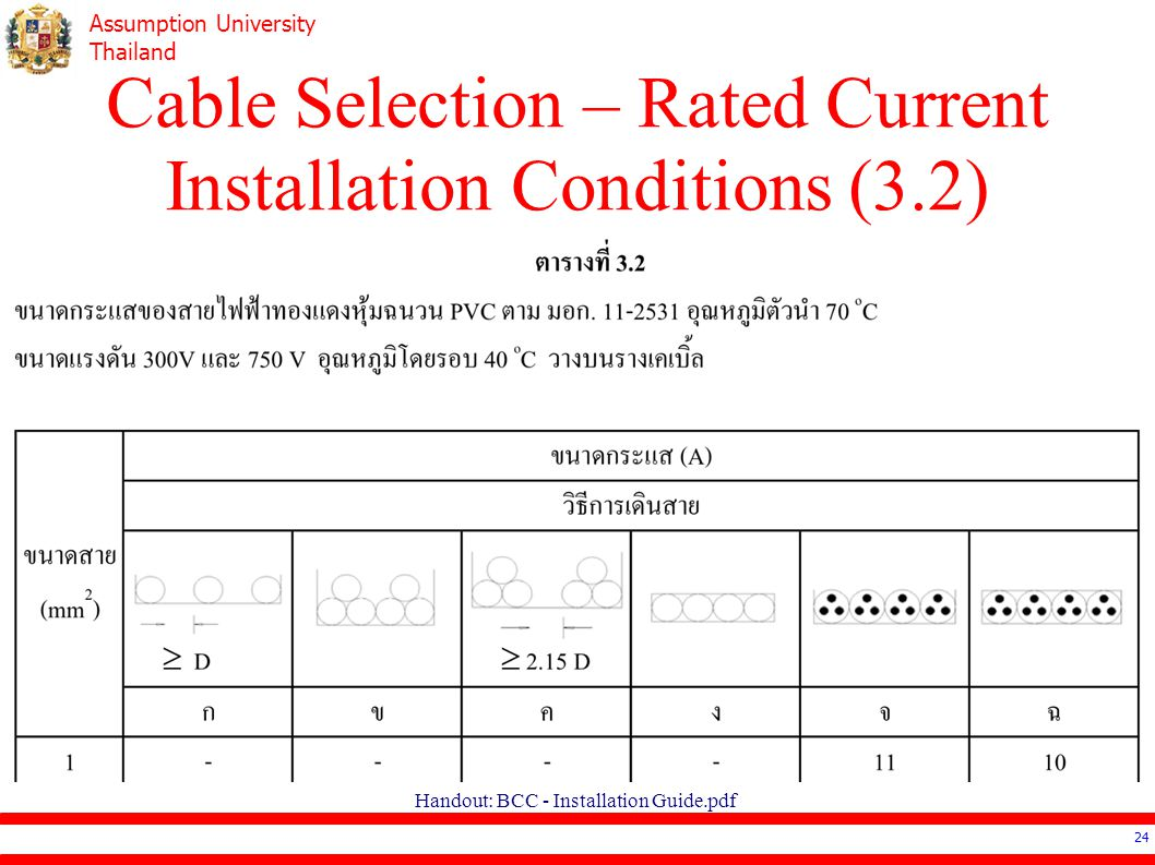 Cable Selection – Rated Current Installation Conditions (3.2)