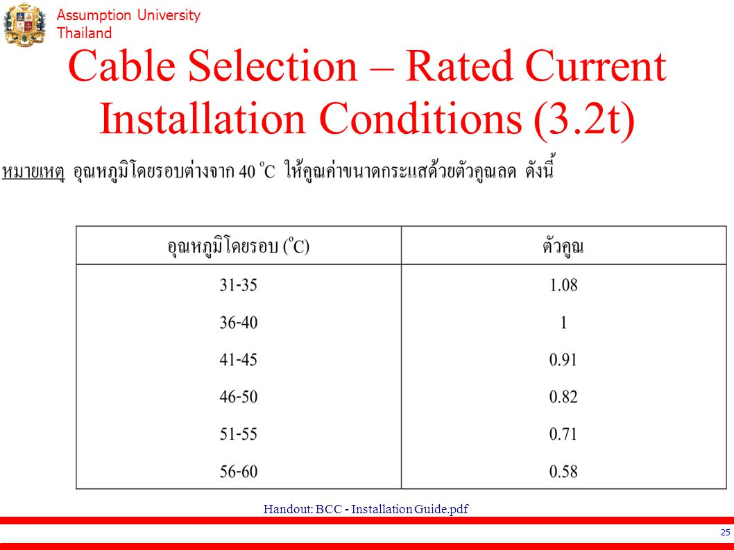 Cable Selection – Rated Current Installation Conditions (3.2t)