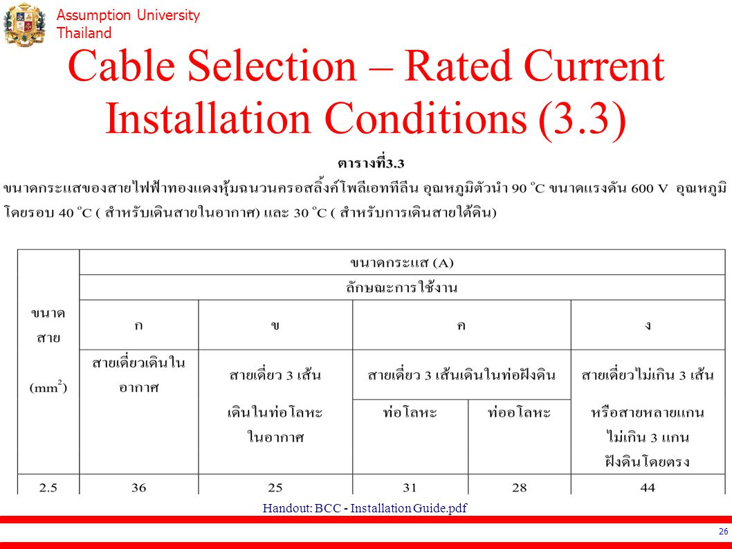 Cable Selection – Rated Current Installation Conditions (3.3)