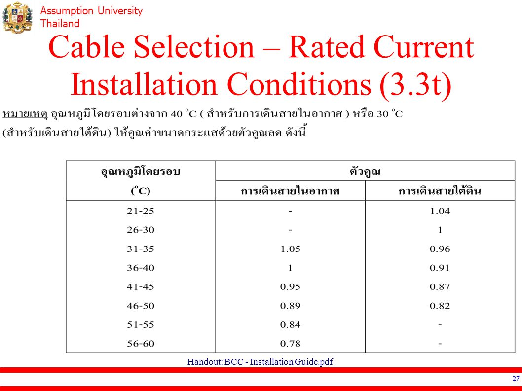 Cable Selection – Rated Current Installation Conditions (3.3t)