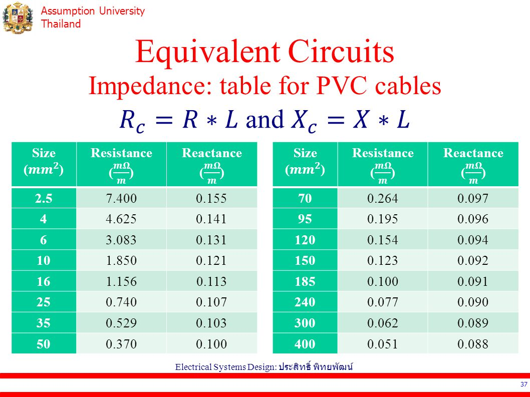 Equivalent Circuits Impedance: table for PVC cables