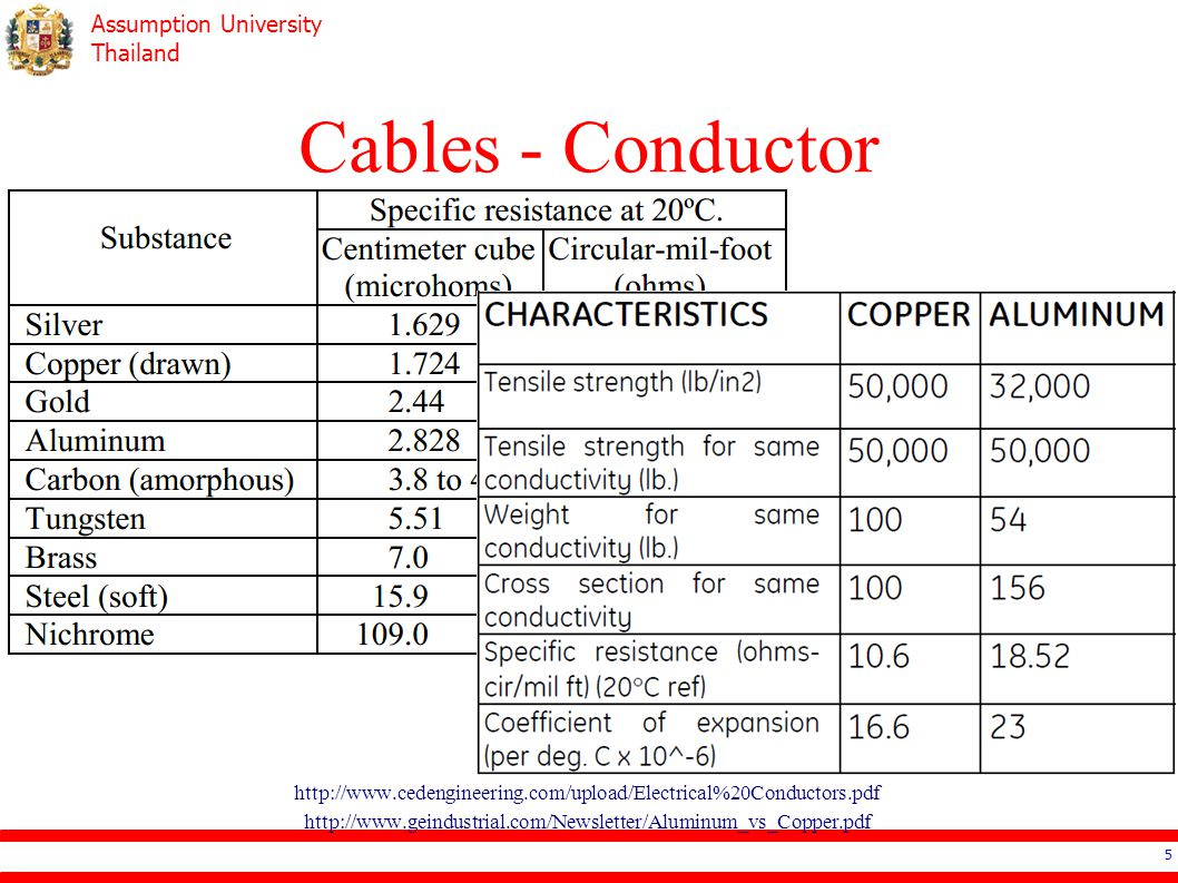 Cables - Conductor http://www.cedengineering.com/upload/Electrical%20Conductors.pdf http://www.geindustrial.com/Newsletter/Aluminum_vs_Copper.pdf.