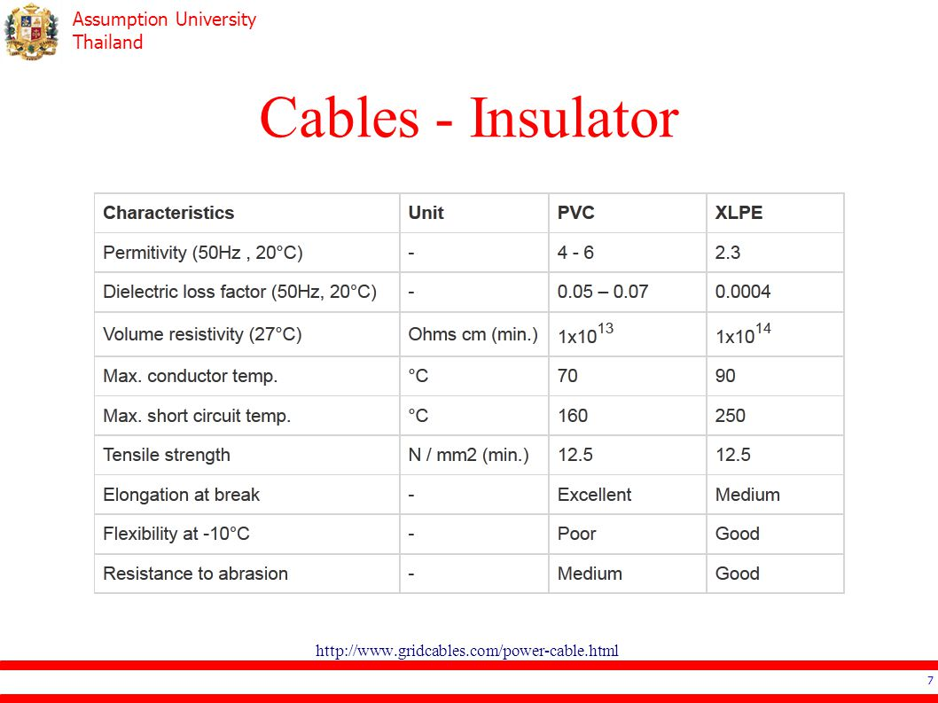 Cables - Insulator