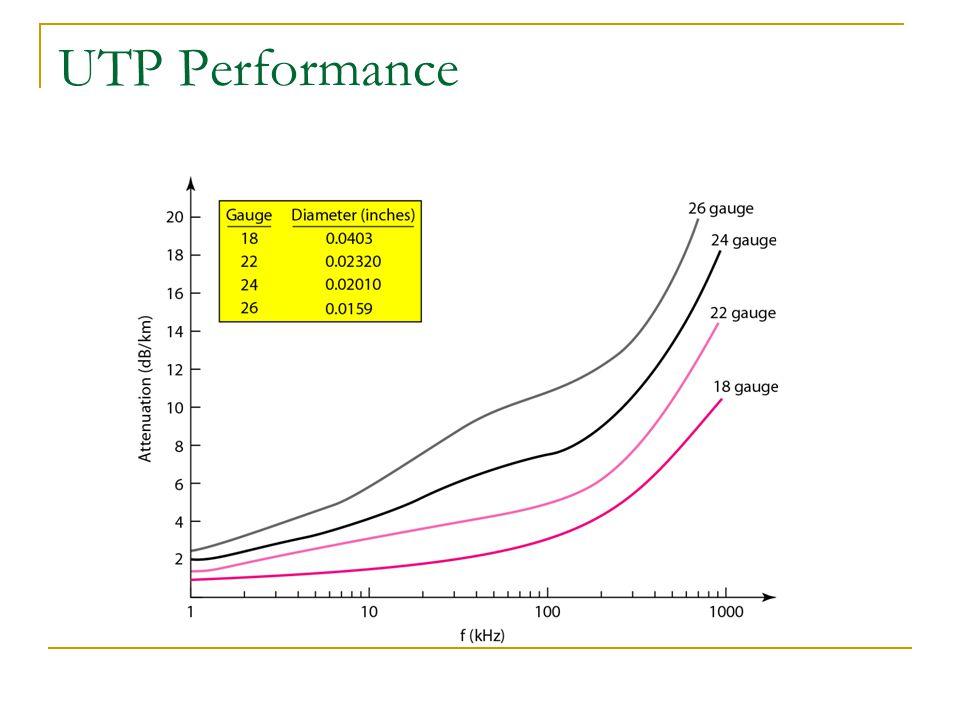 UTP Performance