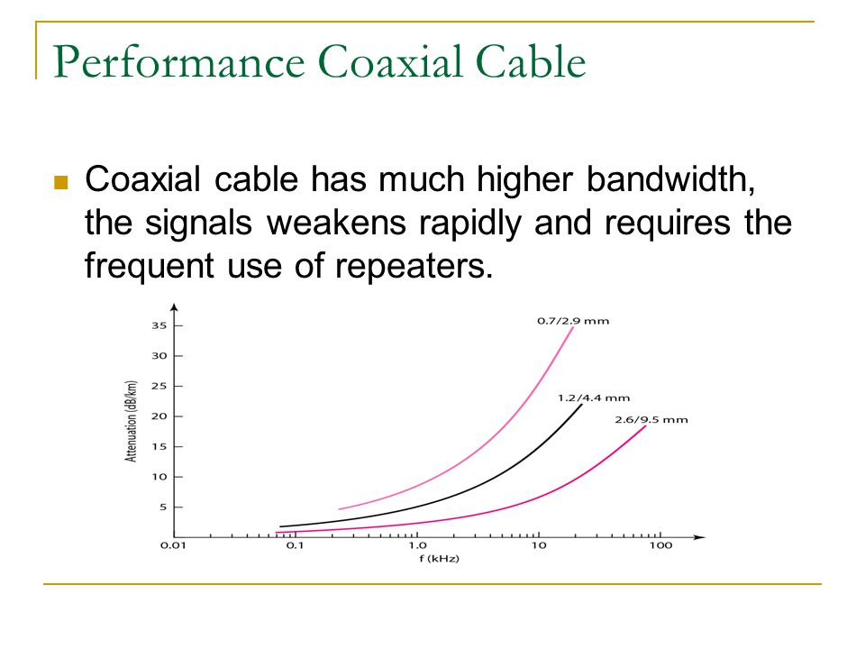 Performance Coaxial Cable