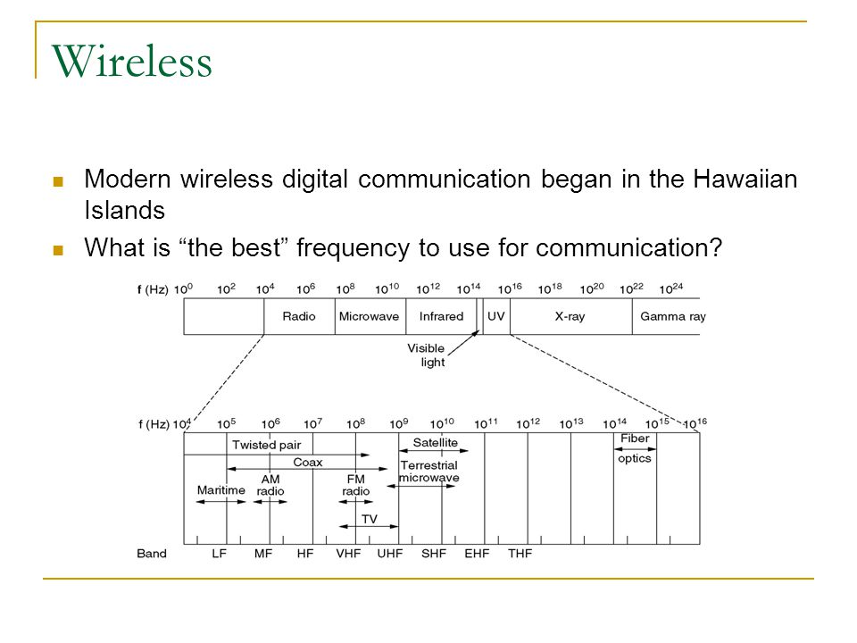 Wireless Modern wireless digital communication began in the Hawaiian Islands.