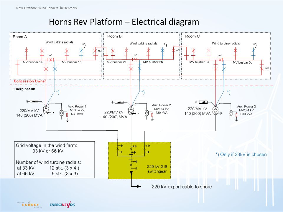 Horns Rev Platform – Electrical diagram