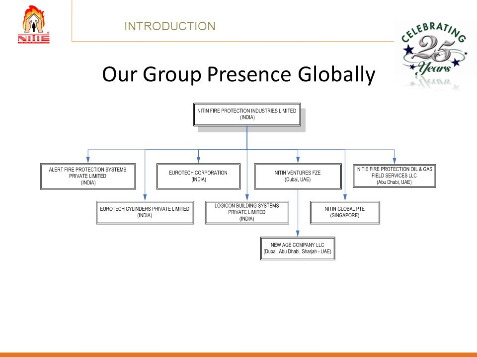 Our Group Presence Globally