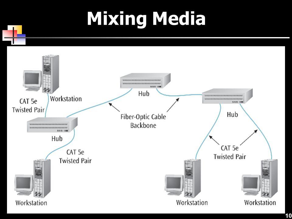Mixing Media