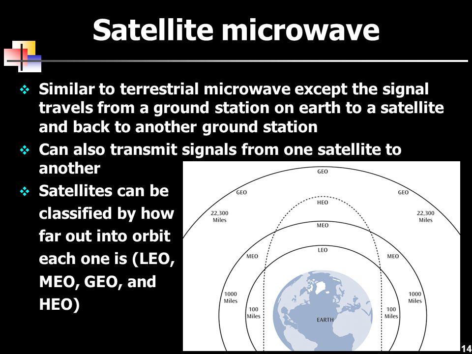 Satellite microwave