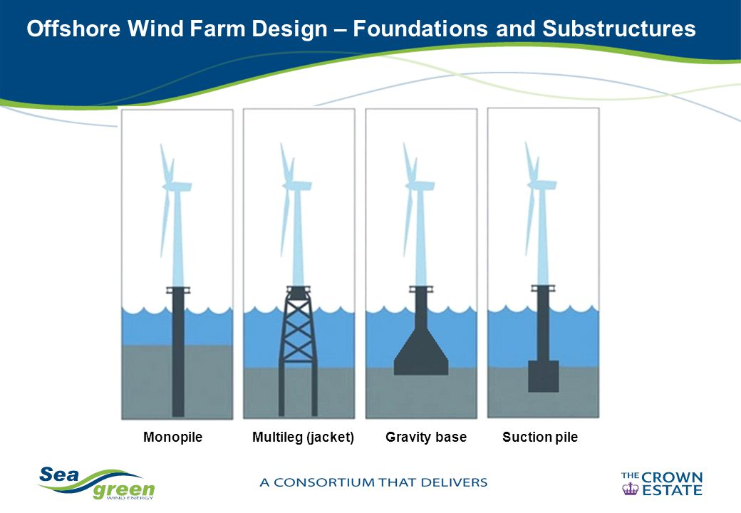 Offshore Wind Farm Design – Foundations and Substructures