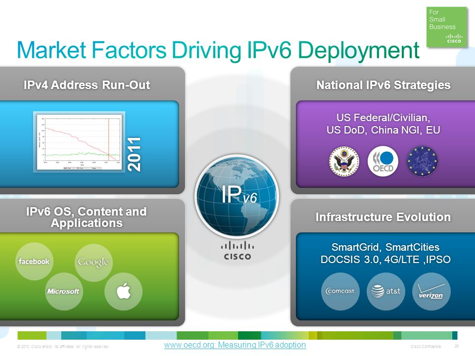 Market Factors Driving IPv6 Deployment
