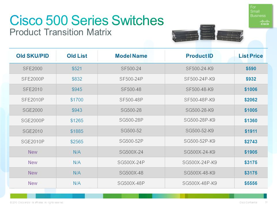 Cisco 500 Series Switches Product Transition Matrix