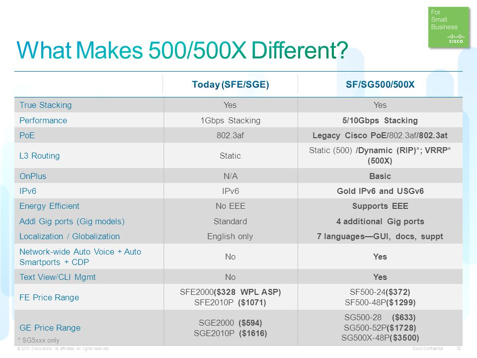 What Makes 500/500X Different