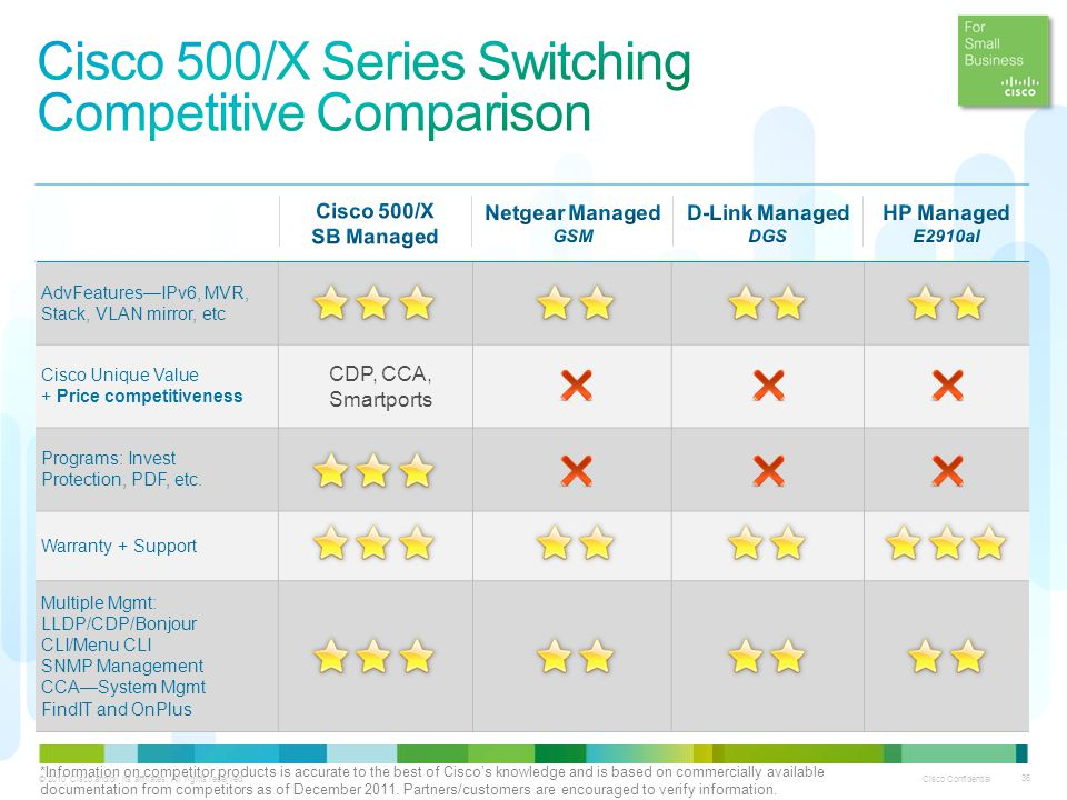 Cisco 500/X Series Switching Competitive Comparison