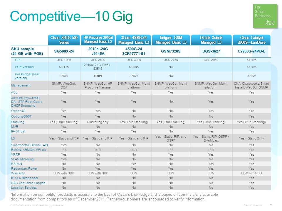 Competitive—10 Gig Cisco SBTG 500 Series