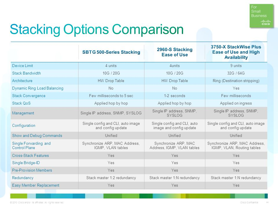 Stacking Options Comparison