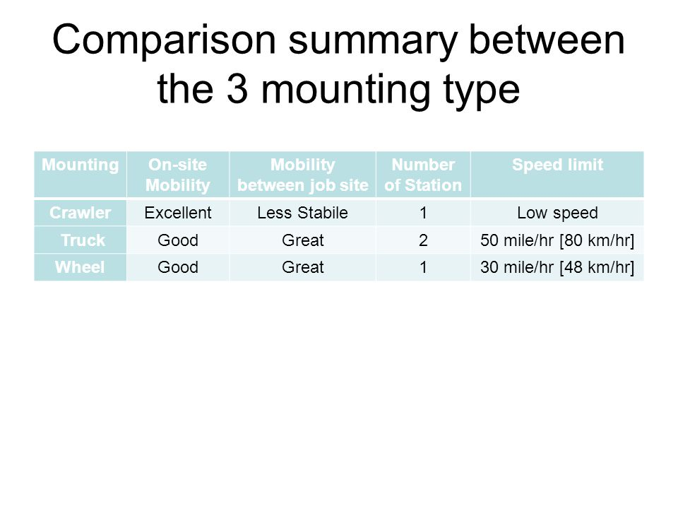 Comparison summary between the 3 mounting type