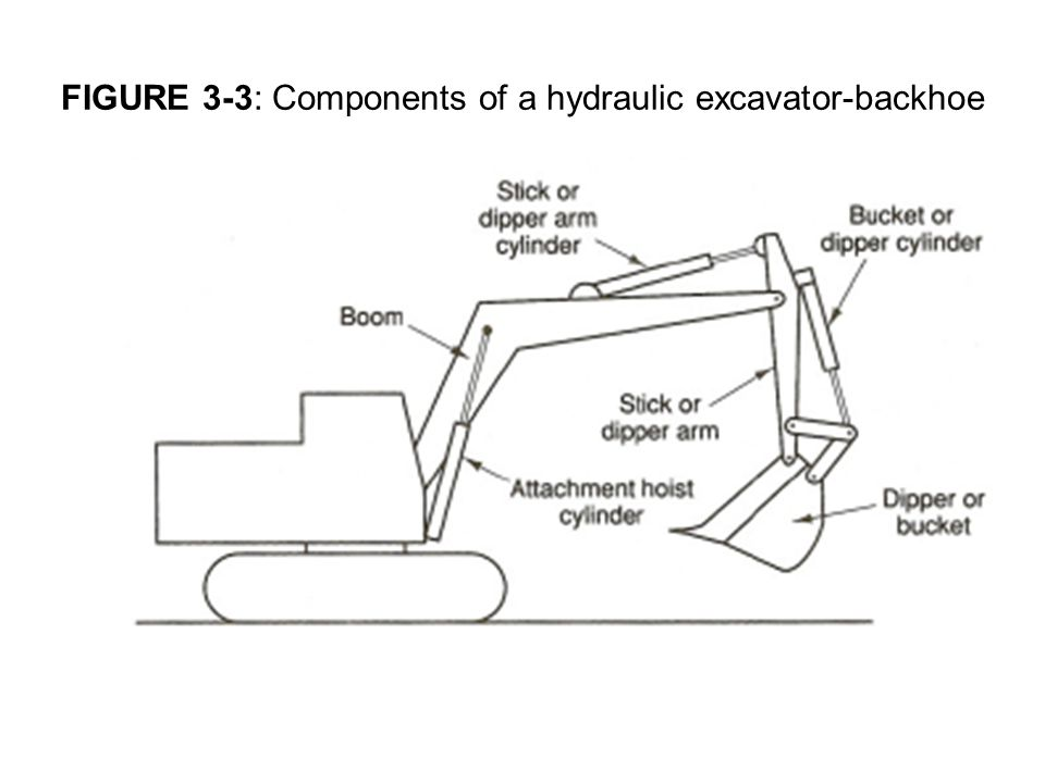 FIGURE 3-3: Components of a hydraulic excavator-backhoe