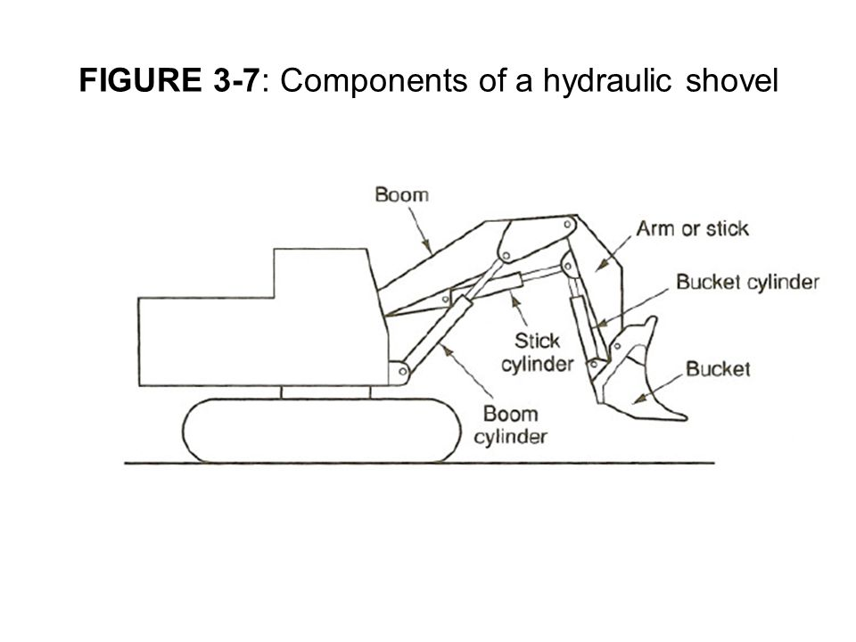 FIGURE 3-7: Components of a hydraulic shovel