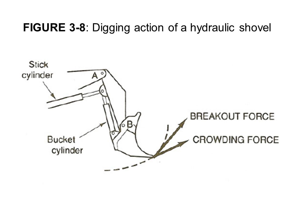 FIGURE 3-8: Digging action of a hydraulic shovel