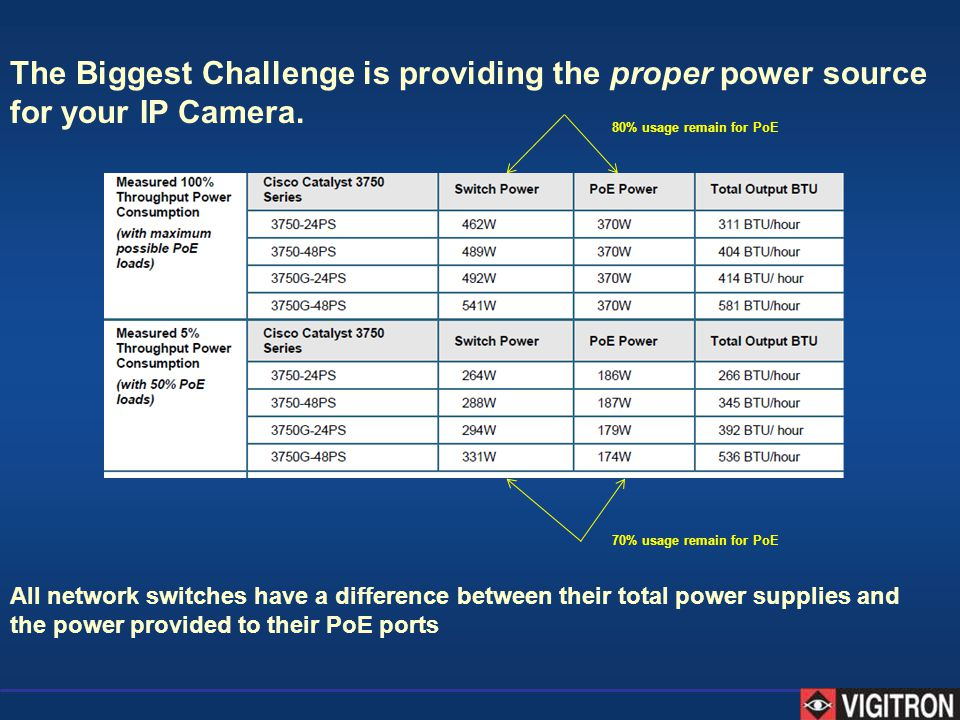 The Biggest Challenge is providing the proper power source for your IP Camera.
