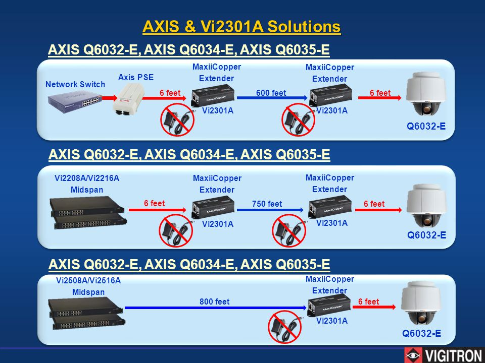 AXIS & Vi2301A Solutions AXIS Q6032-E, AXIS Q6034-E, AXIS Q6035-E