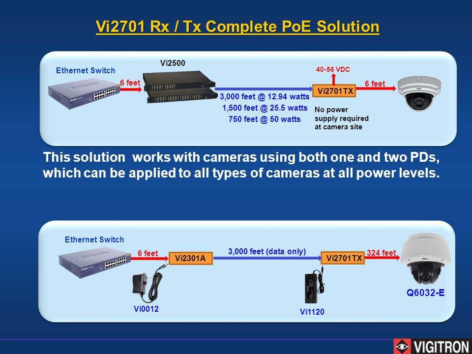Vi2701 Rx / Tx Complete PoE Solution