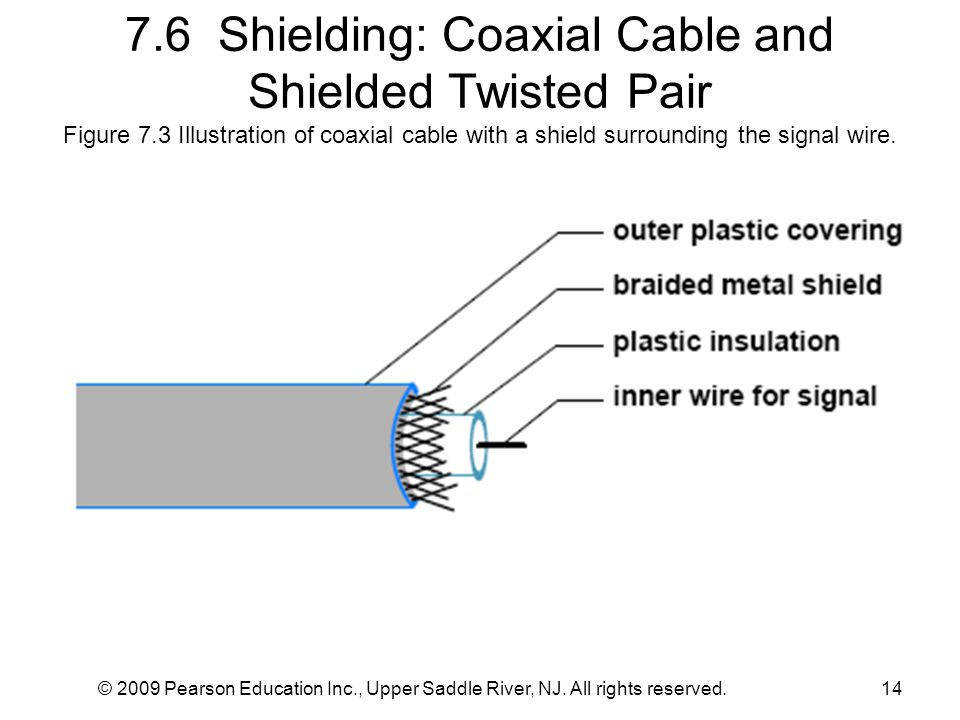 7. 6 Shielding: Coaxial Cable and Shielded Twisted Pair Figure 7