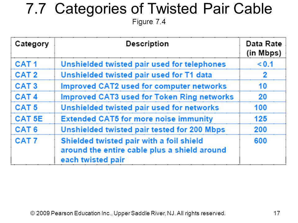 7.7 Categories of Twisted Pair Cable Figure 7.4