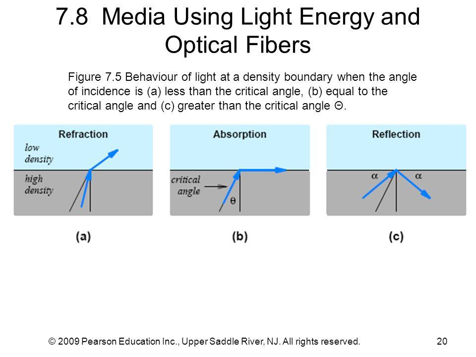 7.8 Media Using Light Energy and Optical Fibers