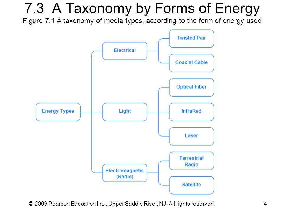 7. 3 A Taxonomy by Forms of Energy Figure 7