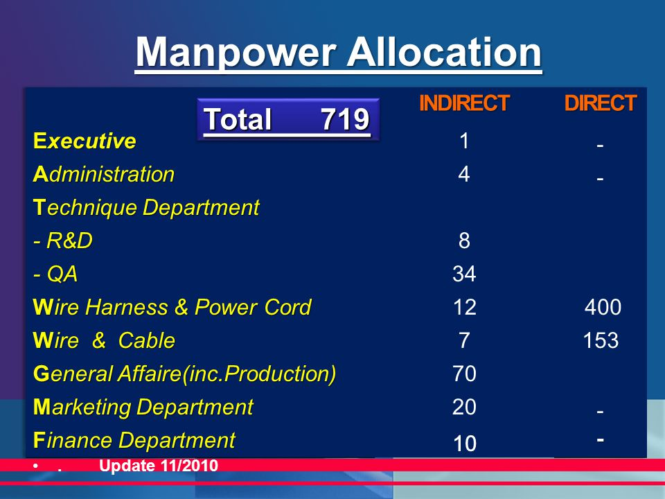 Manpower Allocation Total 719 INDIRECT DIRECT Executive 1 -