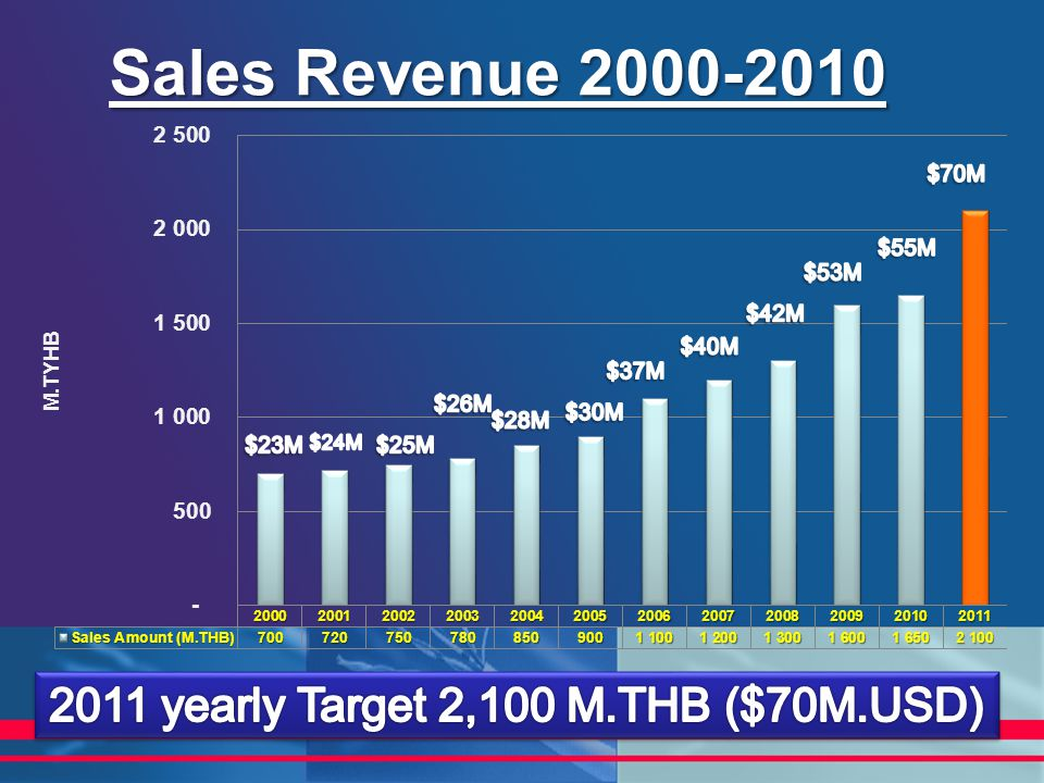 2011 yearly Target 2,100 M.THB ($70M.USD)