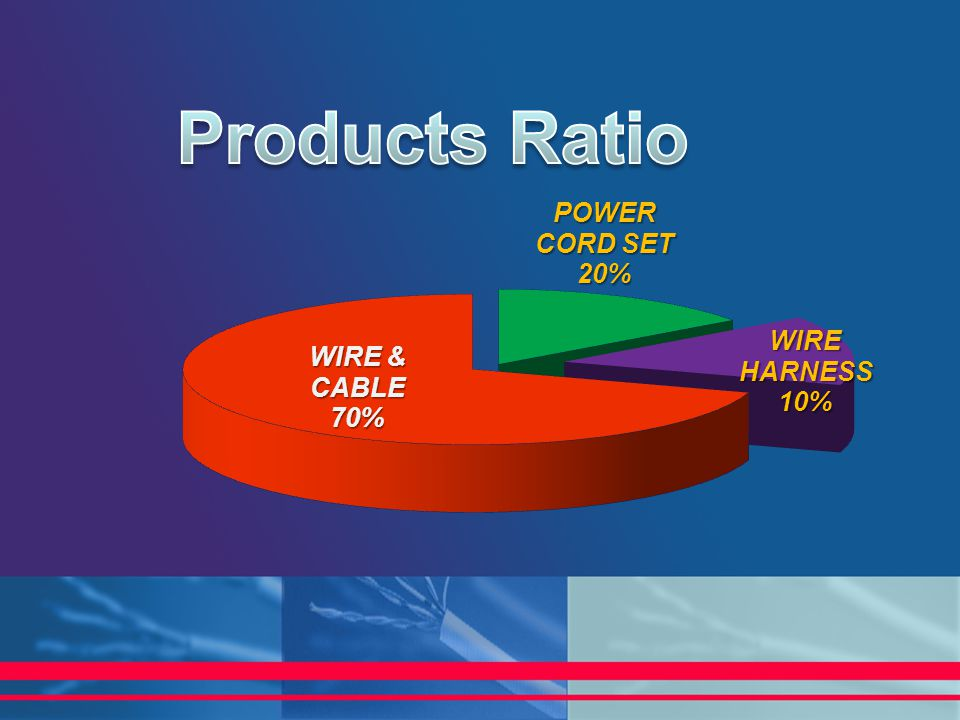 Products Ratio