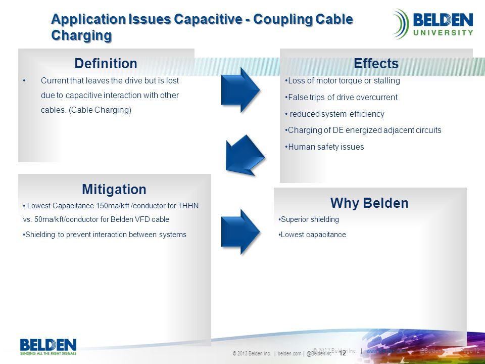 Application Issues Capacitive - Coupling Cable Charging