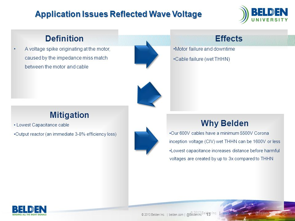 Application Issues Reflected Wave Voltage