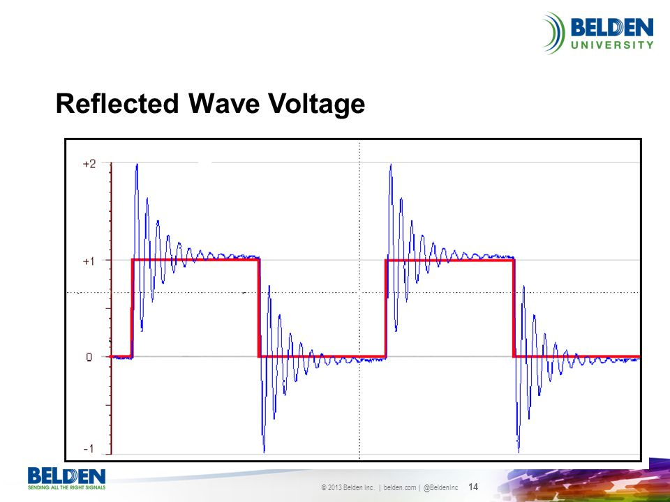 Reflected Wave Voltage