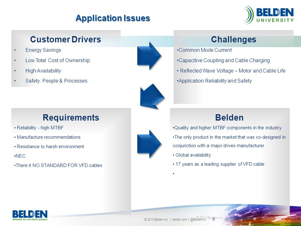 Customer Drivers Challenges Requirements Belden