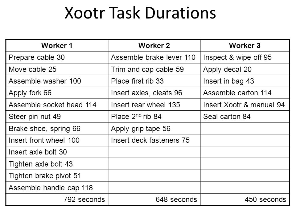 Xootr Task Durations Worker 1 Worker 2 Worker 3 Prepare cable 30